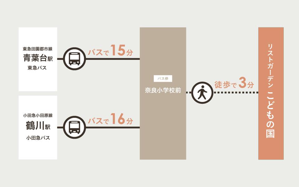バス案内図