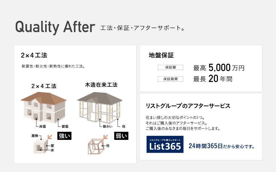 Quality After 工法・保証・アフターサポート。